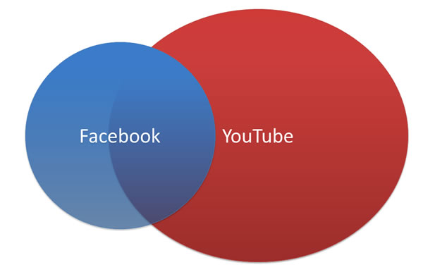 facebookとYouTube