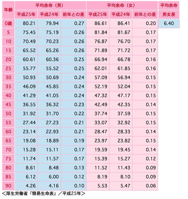 日本人の平均年齢