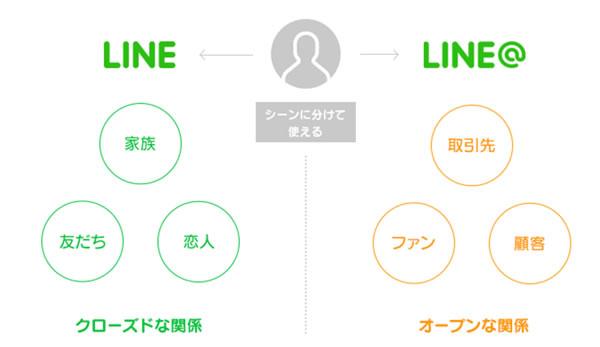 line@のイメージ