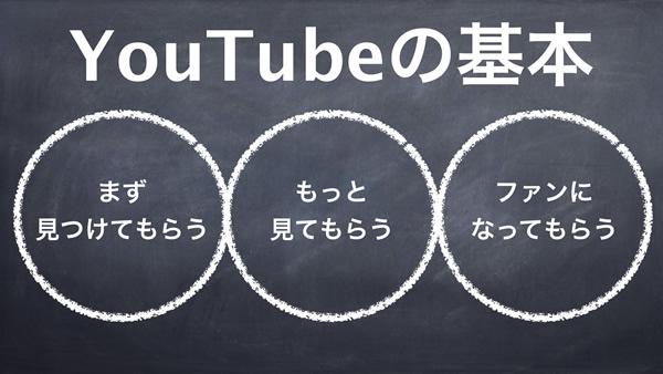 YouTube集客の基本は3つ