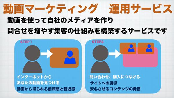 動画マーケティング運用サービス