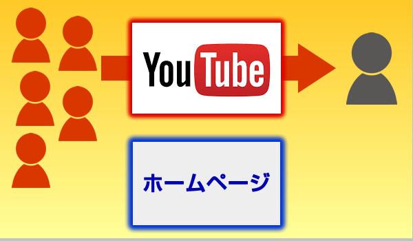 YouTubeから直接問合せを増やす方法